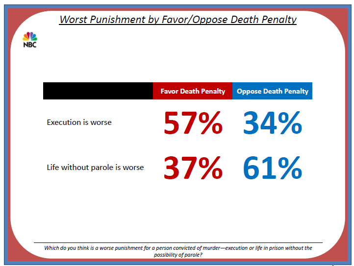 death penalty should exist This research proposal highlight the approaches that would be adopted in the process of determining whether the death penalty should exist or otherwise as a.