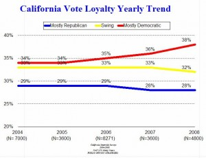 ca-vote-loyalty-trend