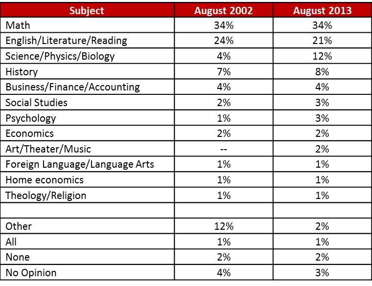 Math universities by subject