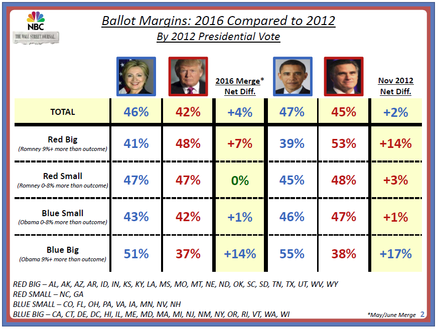 Ballot Margin Trump-Romney 2