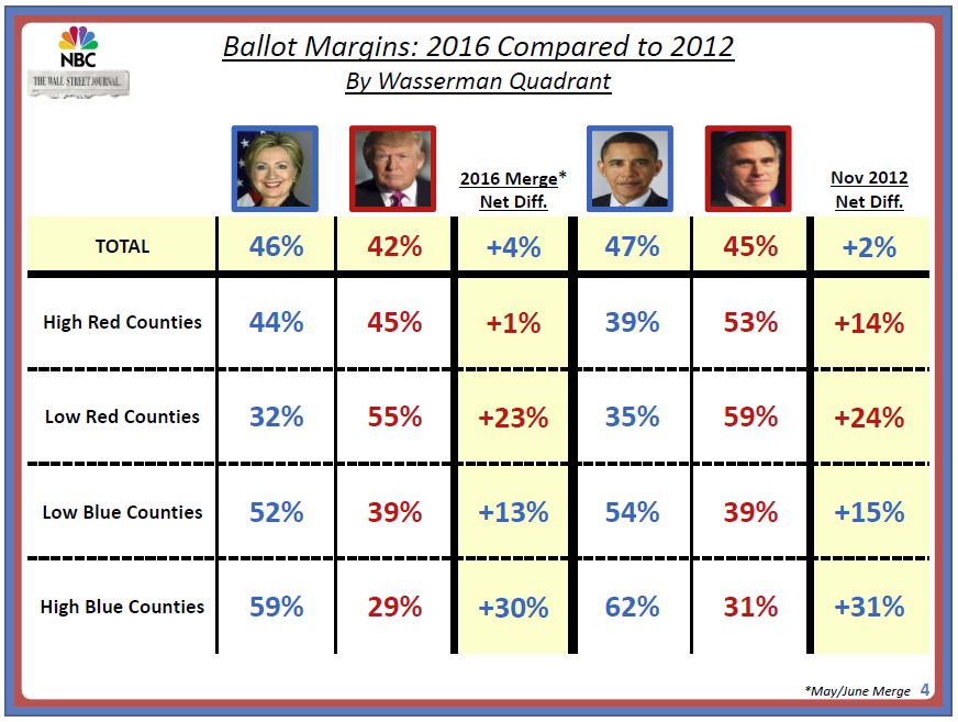 Ballot Margin Trump-Romney 4