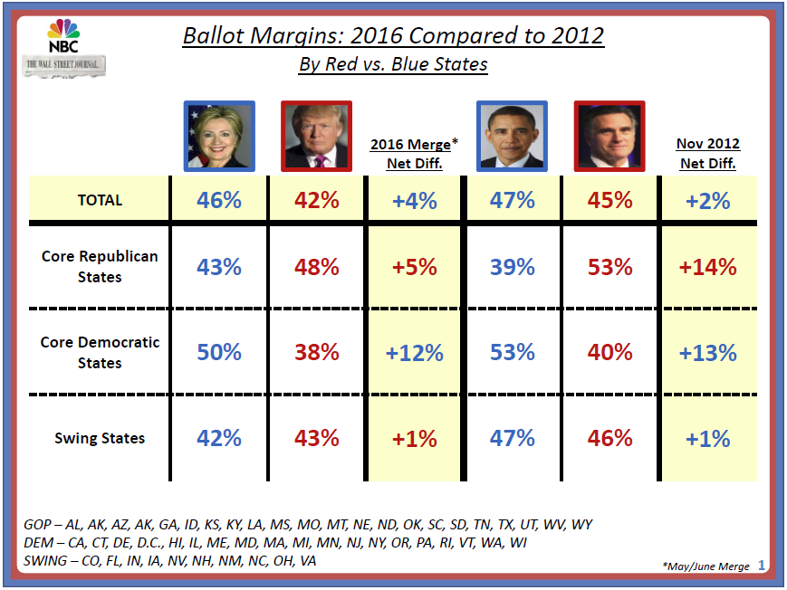 Ballot Margin Trump-Romney