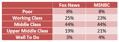 c2330aee256f Differences start to emerge when looking at these cable news viewers by  profession and education. Fox News viewers are a bit more likely to be  employed