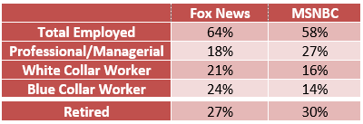 d87402f7f9ae Who s watching  A look at the demographics of cable news channel ...