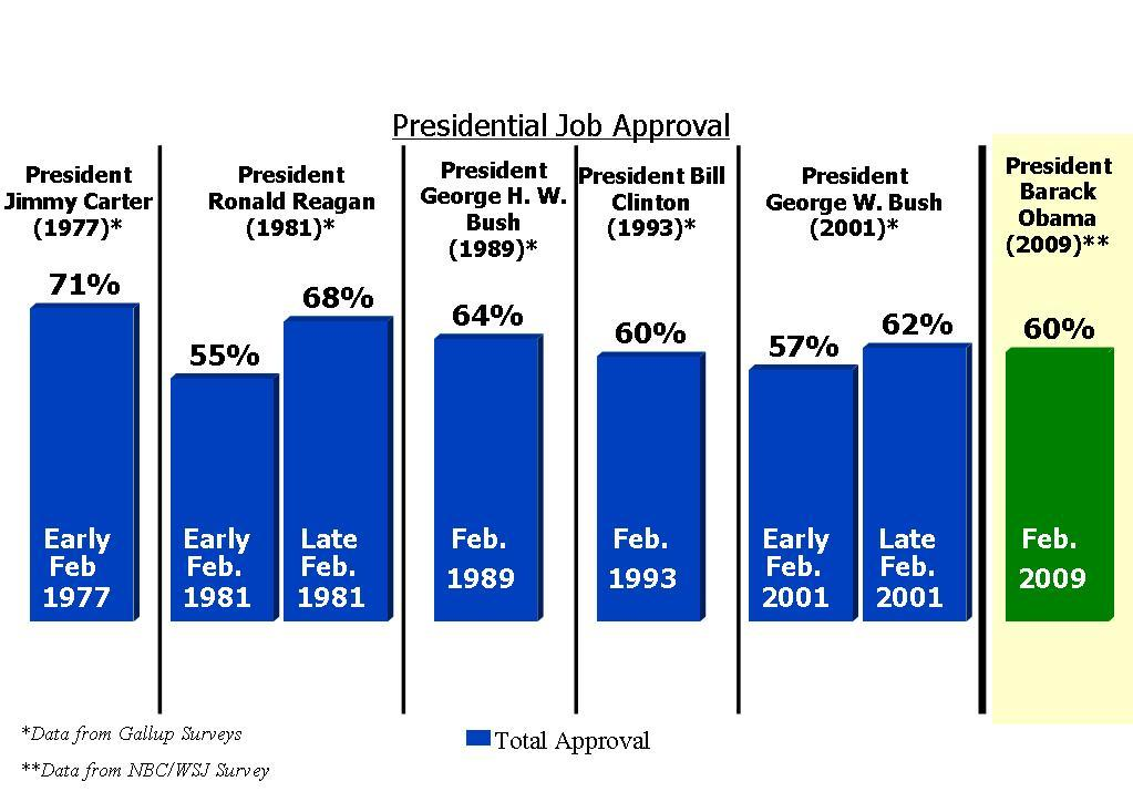 presidential-job-approval