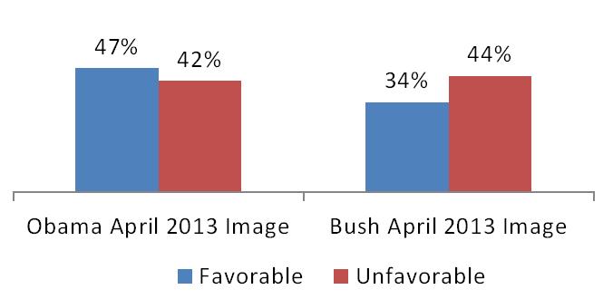 Bush Approval Chart 1