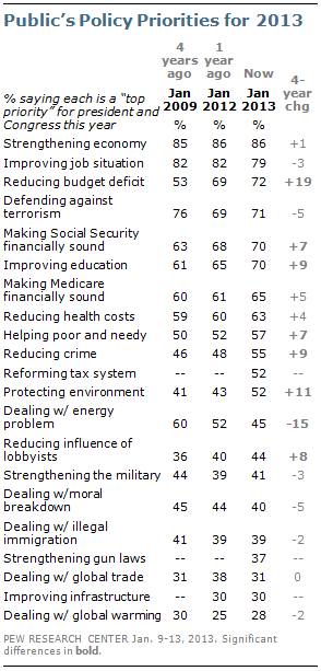 Public_Policy_Priorities_for_2013