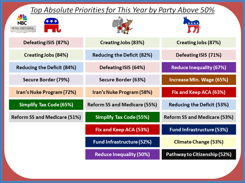 Top Absolute Priorities for This Year by Party