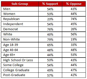 Sub-Group Support-Oppose
