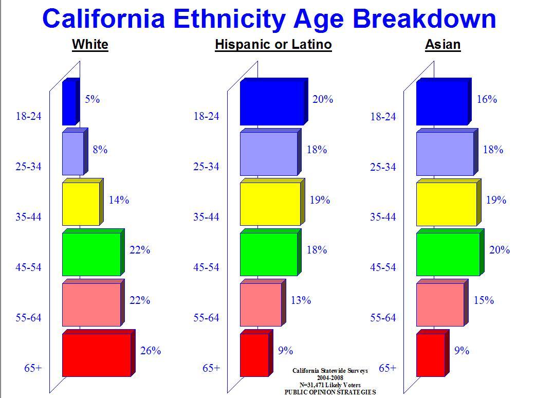 ethnicity-age-chart-5-092