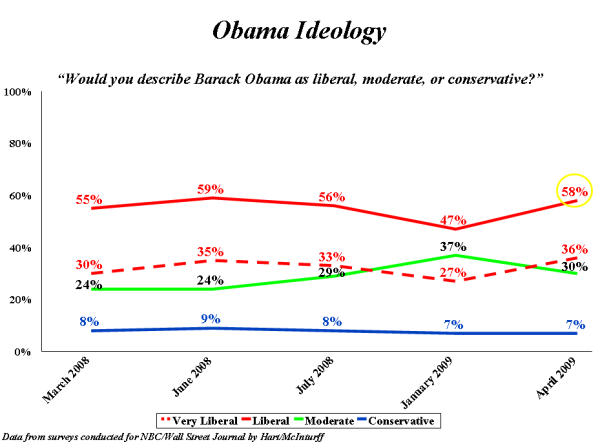 obama-ideology