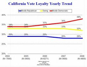 ca-vote-loyalty-trend