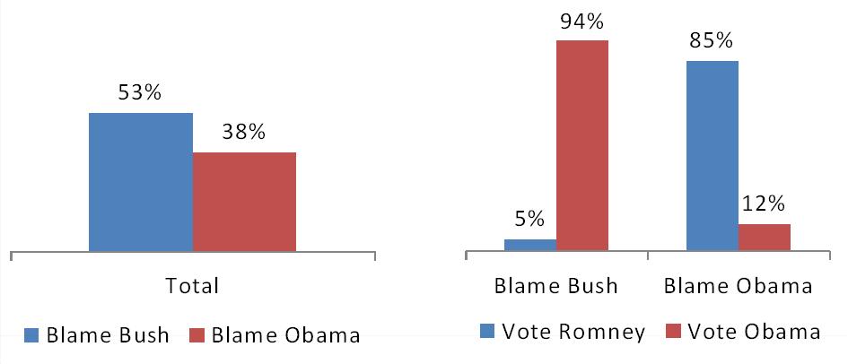 Bush Approval Chart 2