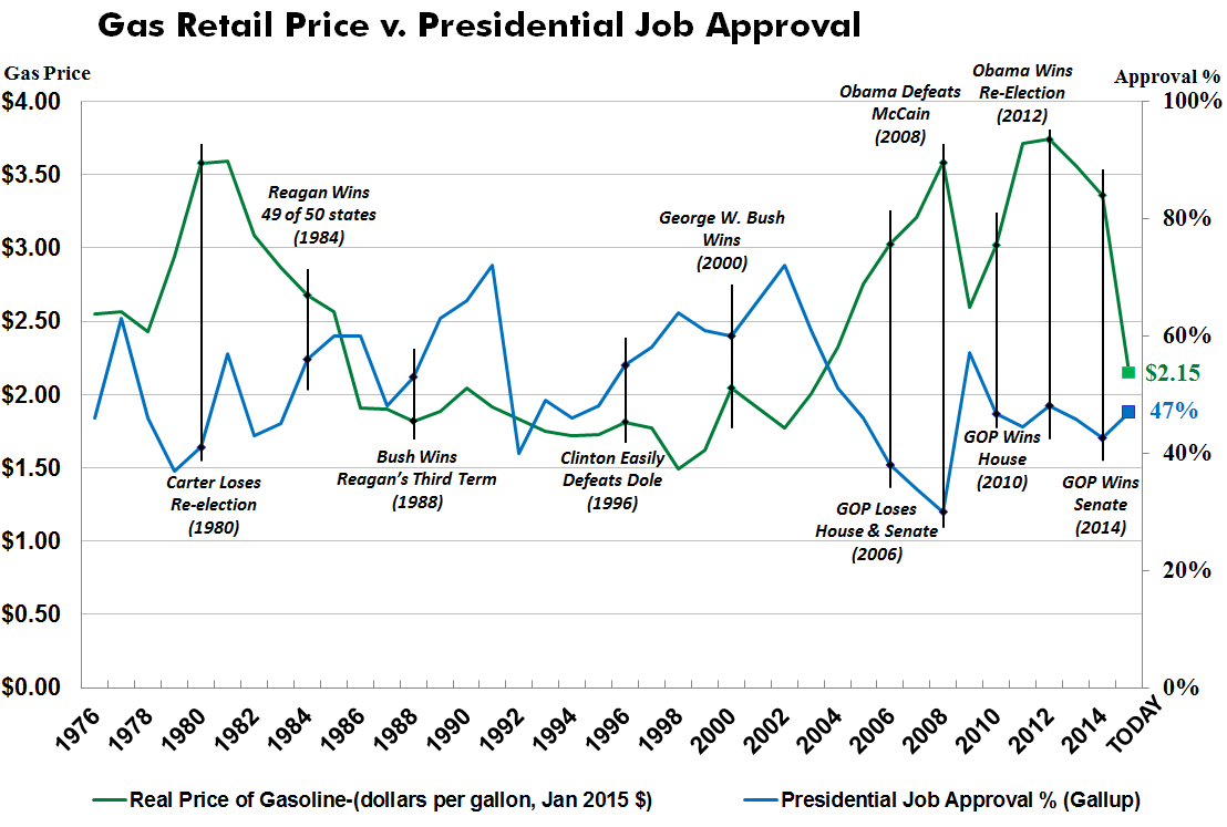 Gas Prices v. Presidential Approval