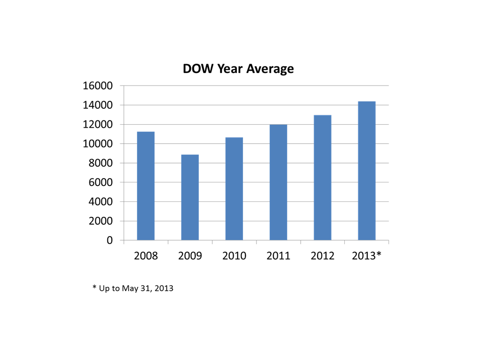 DOW Yearly Averages